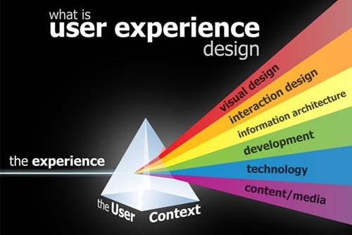 user experience design,用户体验